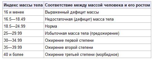 Классификация индексов массы тела (ИМТ)