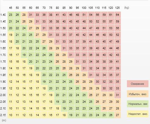 Таблица индексов массы тела (ИМТ)
