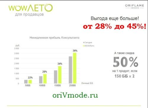 Программа WOW-лето с Орифлейм для продавцов (консультантов)