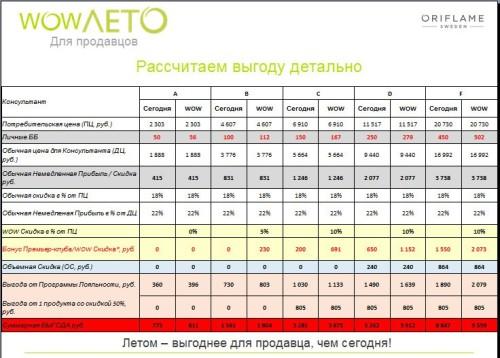 Пример расчета прибыли по программе WOW-ЛЕТО с Орифлэйм